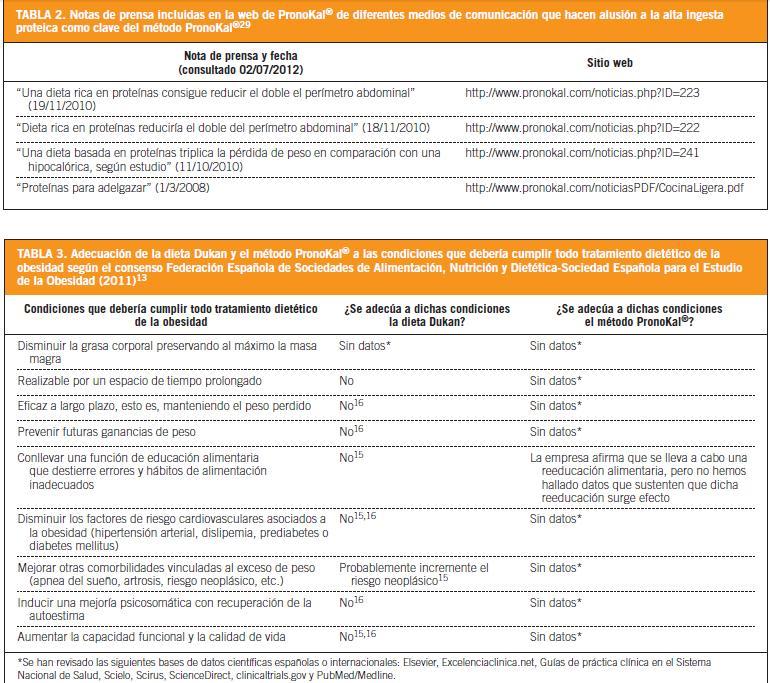 Dietas Hiperproteicas O Proteinadas Para Adelgazar Innecesarias Y