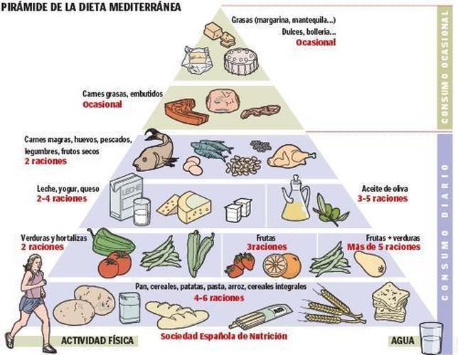 sociedad española de cardiologia dieta para la obesidad