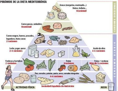 dieta-mediterranea, Sociedad Española de Nutrición