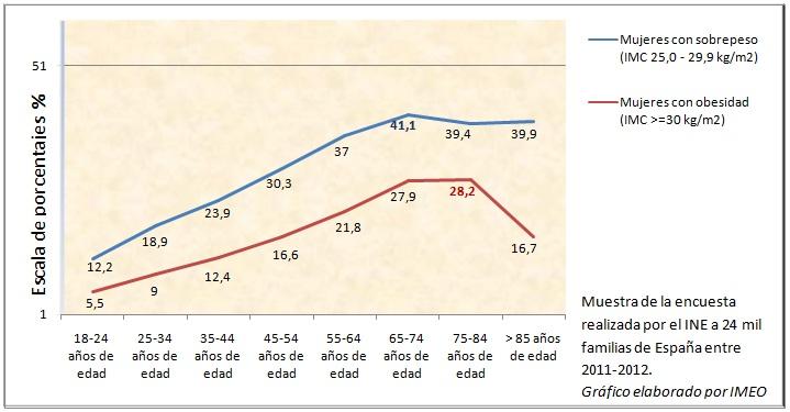 Sobrepeso y obesidad entre las mujeres españolas, gráfico de IMEO basado en cifras del INE