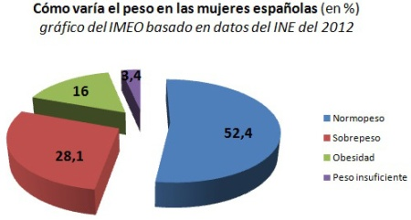 Variaciones del peso en las muejres en España, gráfico del IMEO elaborado con cifras del INE