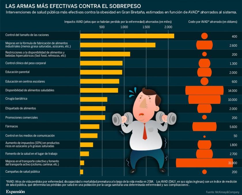 las armas más efectivas contra la obesidad, foto by Expansion