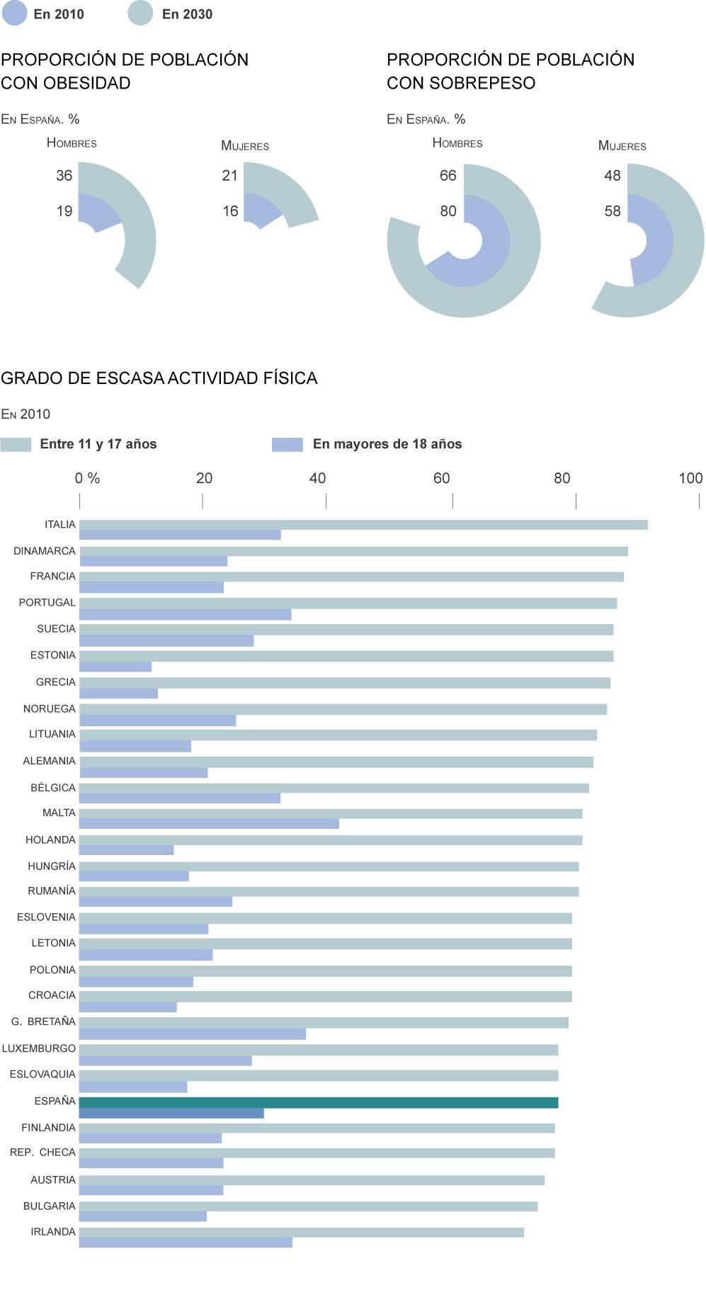 Informe de la Oms sobre la obesidad en 53 paises