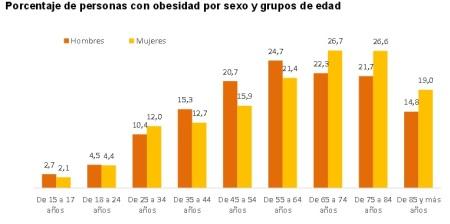 Estadísticas de obesidad INE