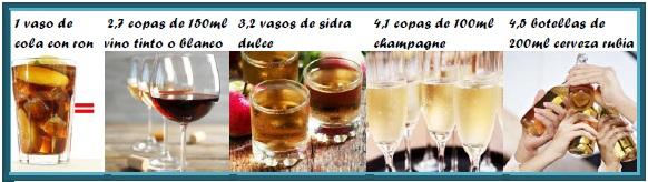 Tabla de equivalencia alcohol