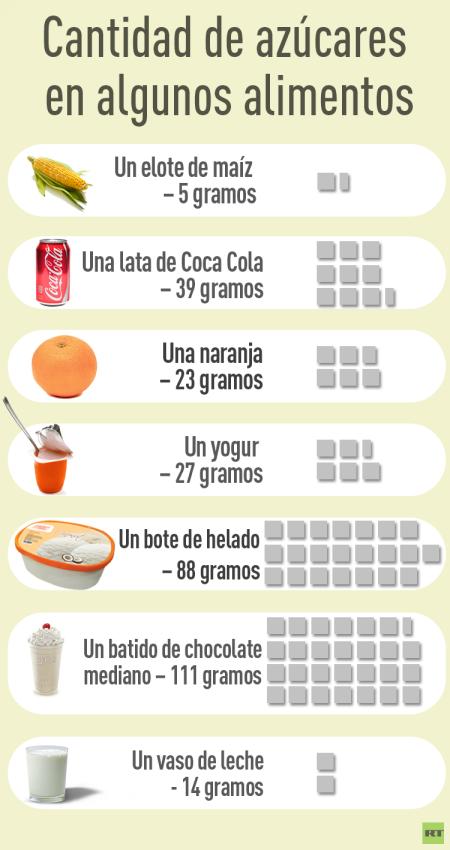 azucar en alimentos RT