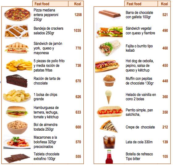 Clasificación de los 20 fast food más populares según su aporte calórico