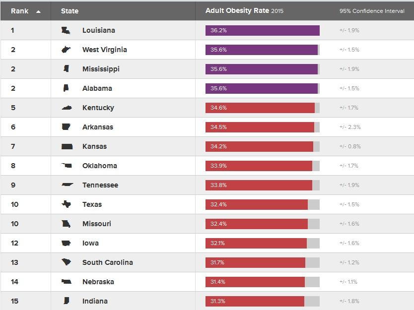 Los 15 estados de EEUU con más obesidad 2015