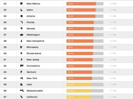 Los estados con más obesidad en EEUU 2015_2