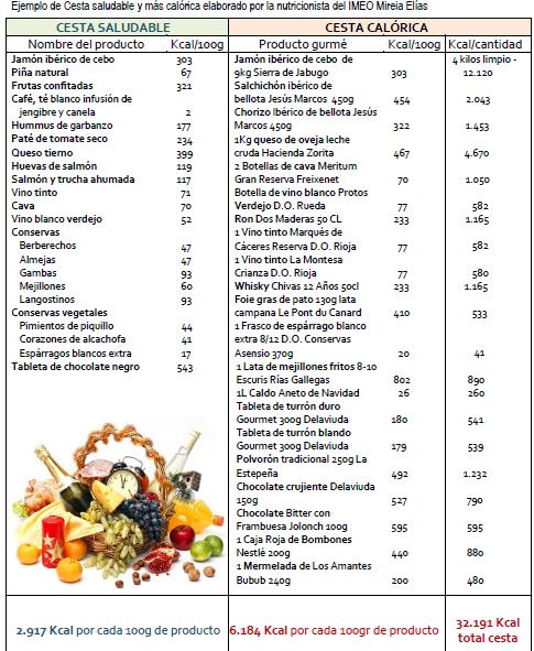 Diferencia en calorías en la composición de una cesta de navidad