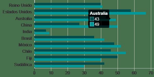 estadísticas de diabetes tipo 1 australianas