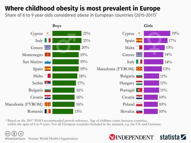 Prevalencia de la obesidad infantil en Europa